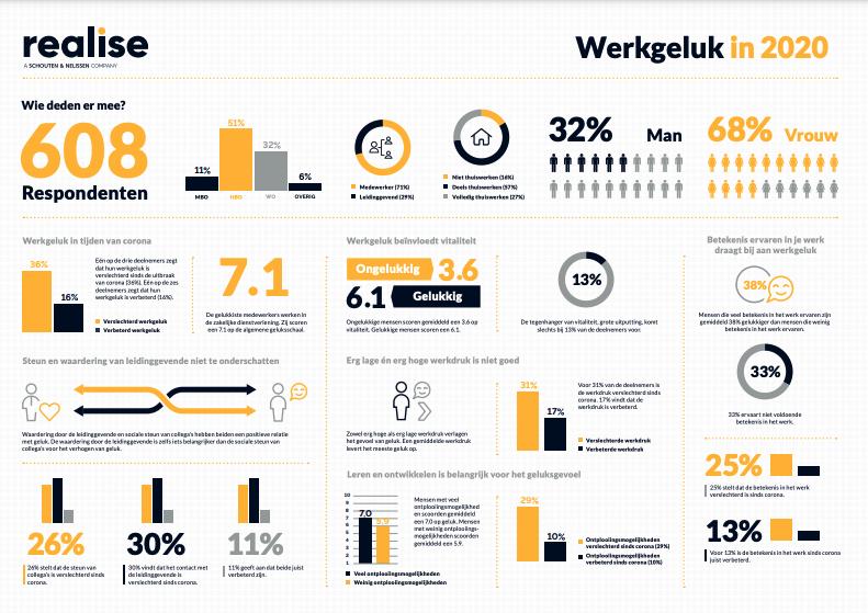 Infographic Werkgeluk in 2020 - Realise V2